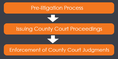 Pre-litigation letter > Issuing County Court Proceedings > Enforcement of County Court Judgements