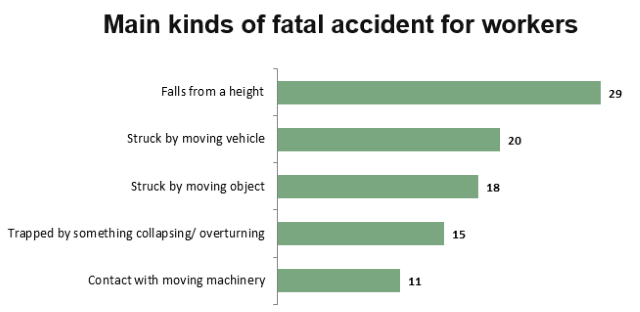 Main kinds of fatal incidents